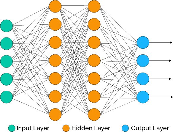 1 DW0Ccmj1hZ0OvSXi7Kz5MQ - آیا هوش مصنوعی میتواند به همهگیر شدن ارزهای دیجیتال کمک کند؟