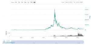 Dash-chart-price