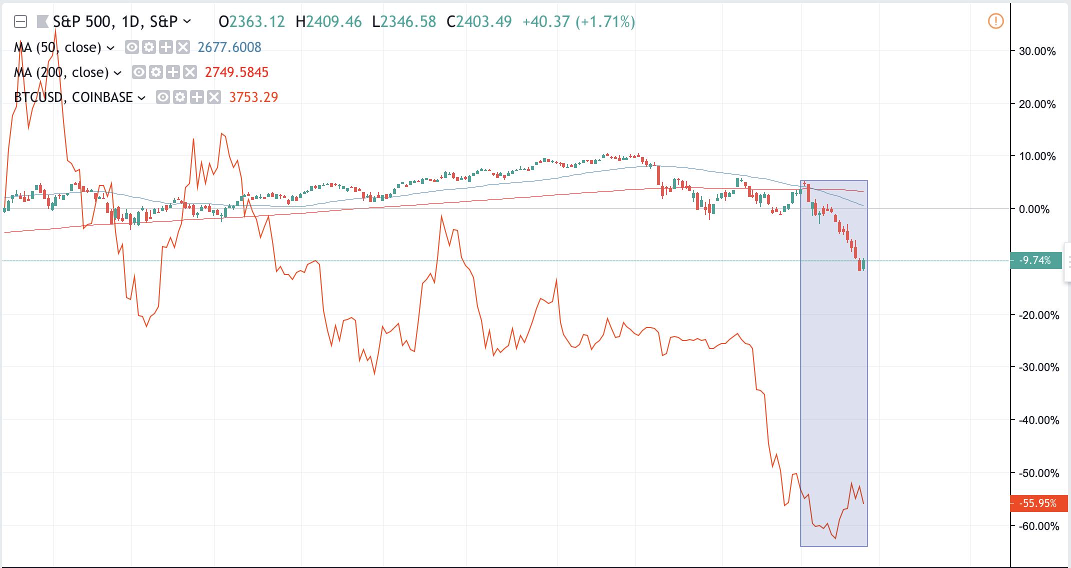 Screenshot 2018 12 26 at 10.59.01 PM - عملکرد بهتر بازار بیت کوین نسبت به دیگر بازارهای مالی در ماه دسامبر