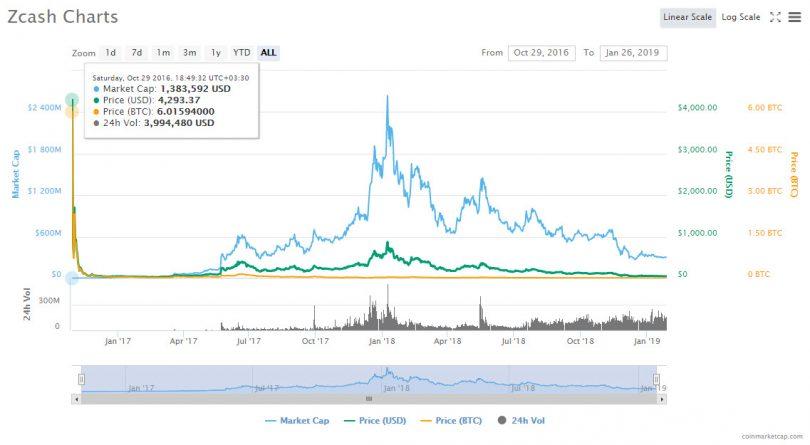 نمودار قیمت زی کش