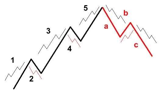1 2 - آموزش تحلیل تکنیکال پیشرفته، نظریه امواج الیوت