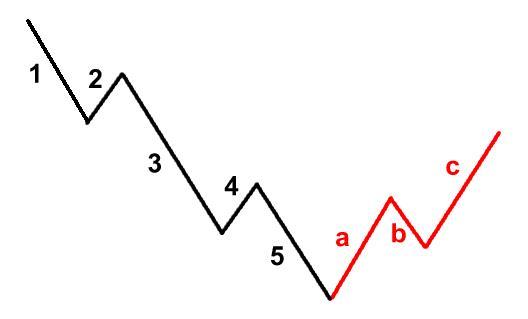 2 2 - آموزش تحلیل تکنیکال پیشرفته، نظریه امواج الیوت