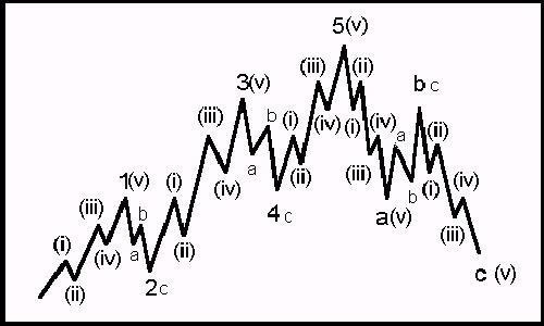 4 1 - آموزش تحلیل تکنیکال پیشرفته، نظریه امواج الیوت