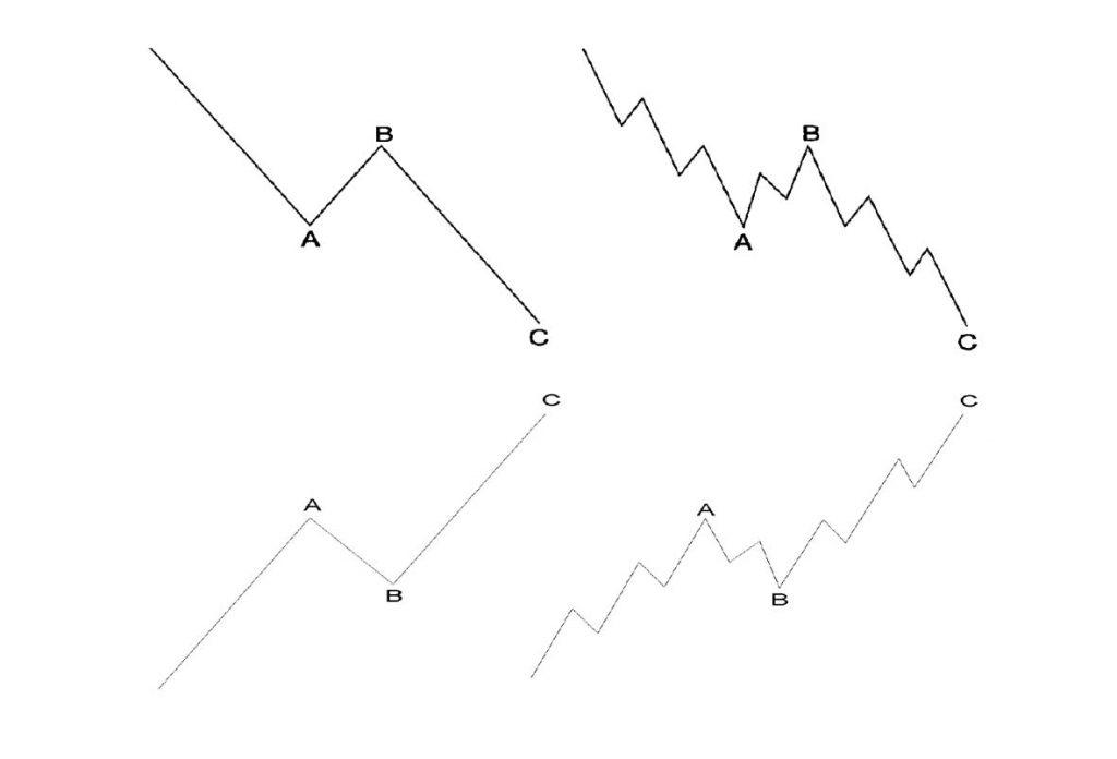 6 1 - آموزش تحلیل تکنیکال پیشرفته، نظریه امواج الیوت