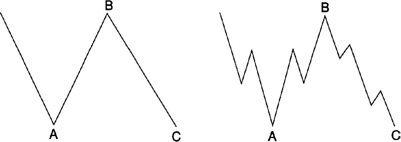 7 1 - آموزش تحلیل تکنیکال پیشرفته، نظریه امواج الیوت