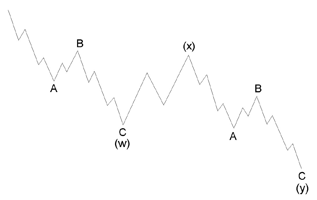 zigzag dual elliot wave - آموزش تحلیل تکنیکال پیشرفته، نظریه امواج الیوت