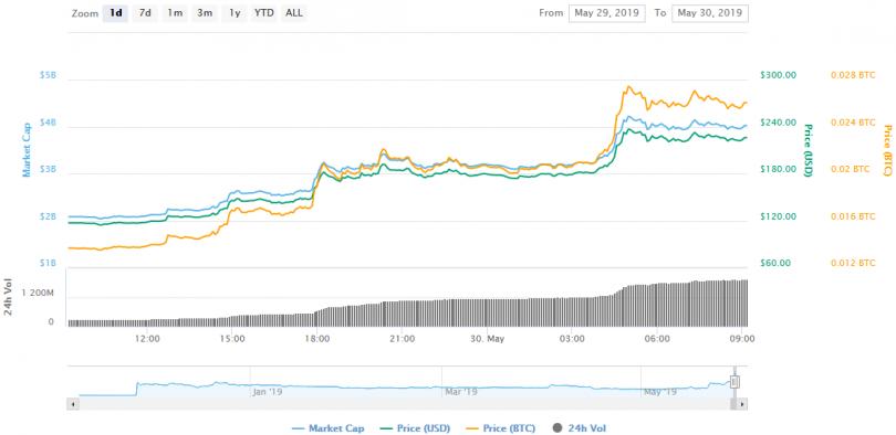bitcoin sv 29 may changes 810x394 - دو برابر شدن قیمت بیت کوین SV