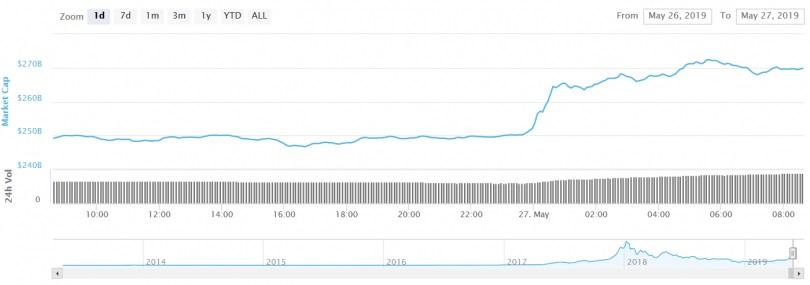 cryptocurrency market cap 27 may - ثبت بالاترین قیمت جدید بیت کوین در سال ۲۰۱۹
