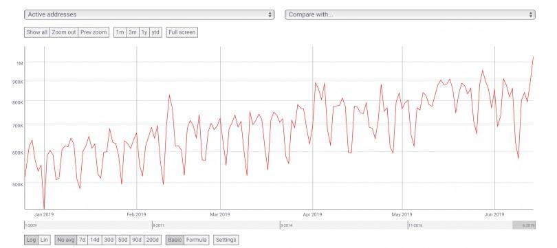 active addresses 810x361 - کیف پول های فعال بیت کوین در حال افزایش است !