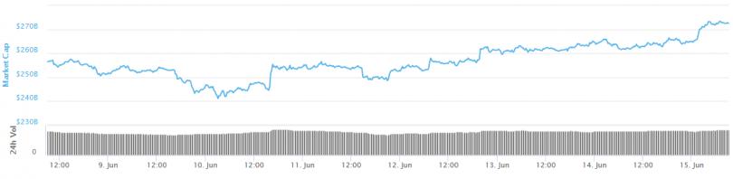 img 5d04828a8767f 810x198 - شروع دوباره روند افزایش قیمت بیت کوین پس از شکستن مقاومت ۸۰۰۰ دلار