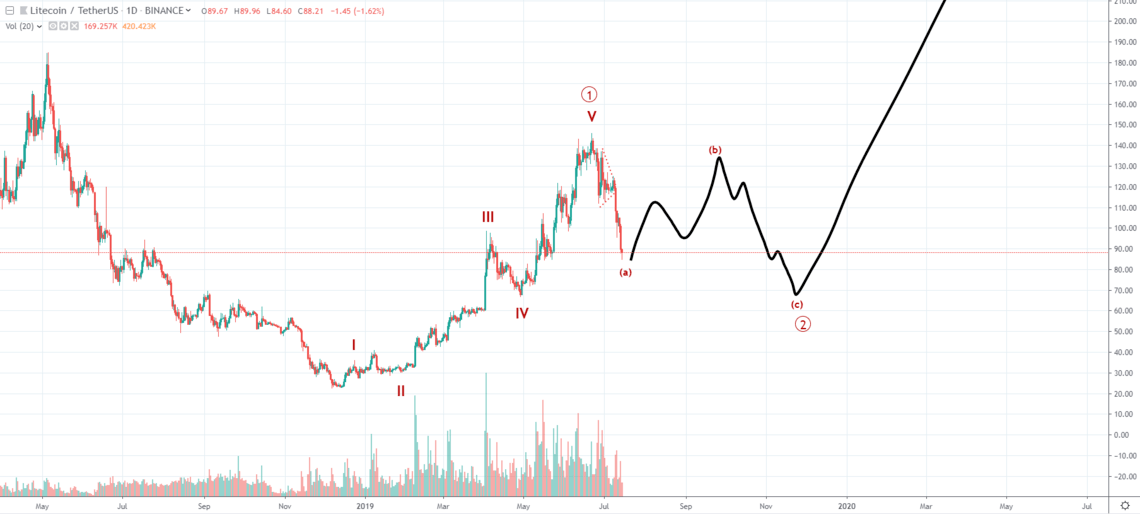 Litecoin chart - نصف شدن  قیمت لایت کوین با نزدیک شدن به هاوینگ