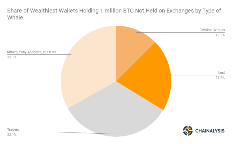 Share of Wealthiest Wallets Holding 1 million BTC Not Held on Exchanges by Type of Whale 768x475 - نهنگ‌های بیت کوین چه کسانی هستند؟
