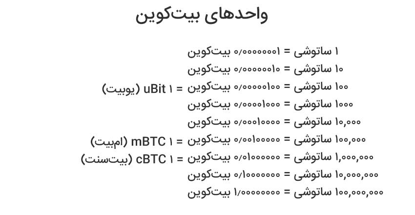 bitcoin units - ساتوشی چیست؟ نحوه محاسبه قیمت ساتوشی