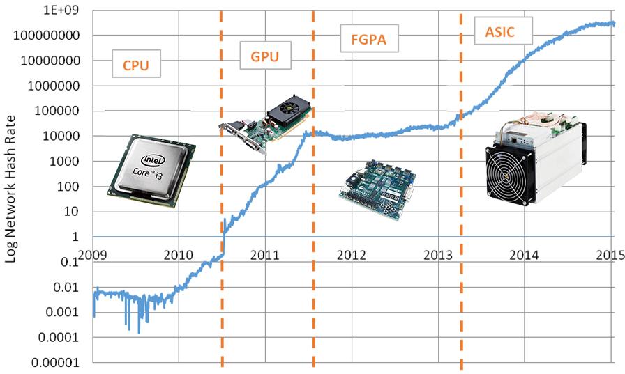 mining over time bitcoin - ماینینگ (Mining) چیست؟