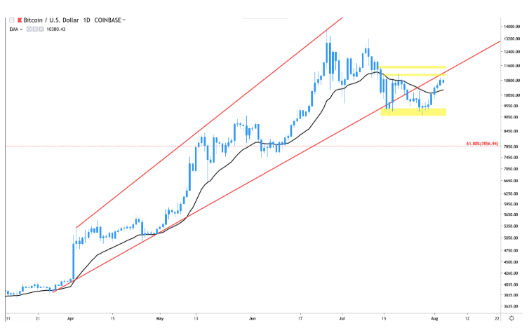 btc-usd-chart-price