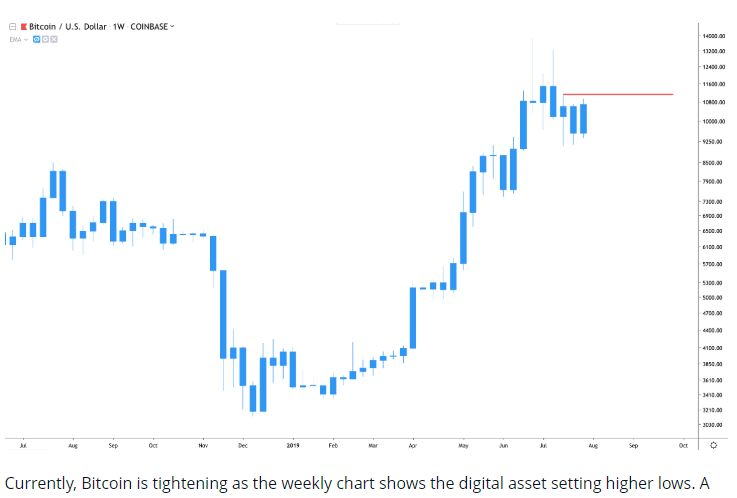 btc-usd-chart