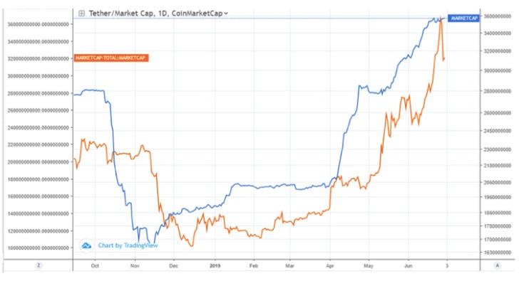 USDT-market-cap
