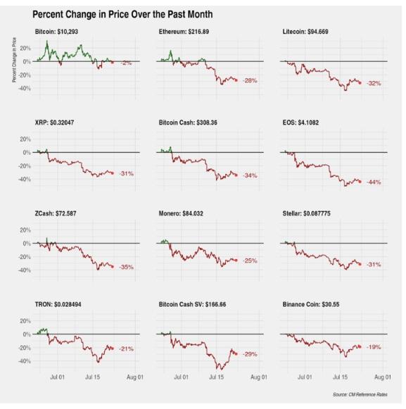 درصد تغییرات بیت کوین