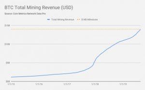 total-mining-revenue