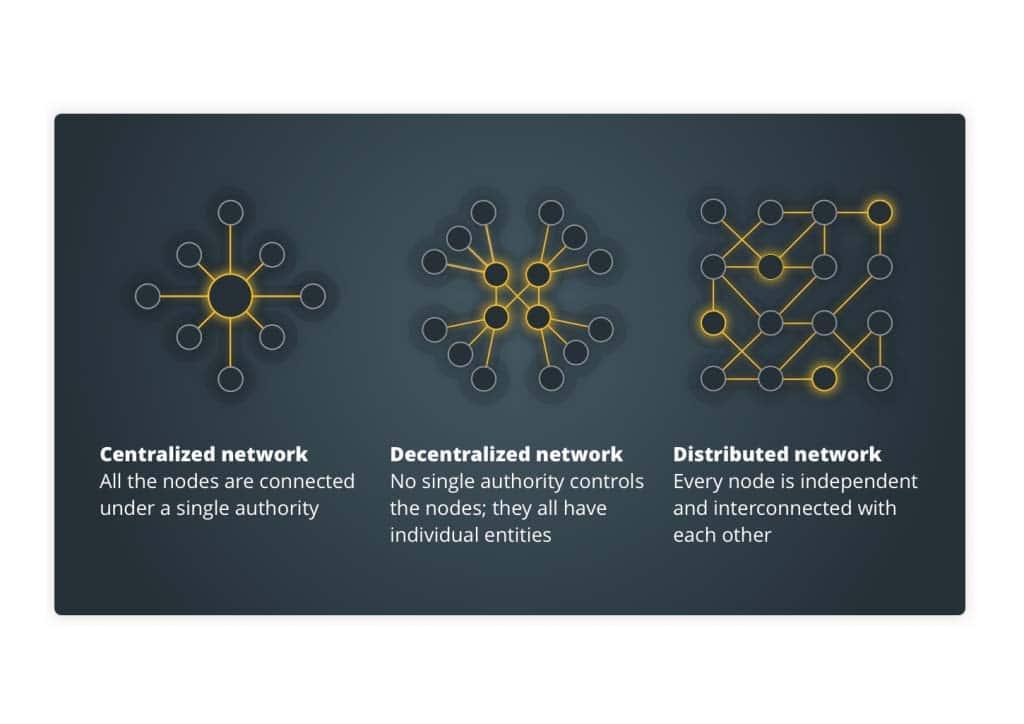 انواع مختلف شبکه ها