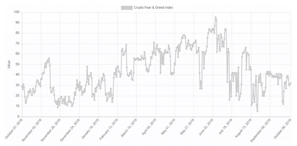 نمودار شاخص ترس و طمع ارزهای دیجیتال در یک سال اخیر