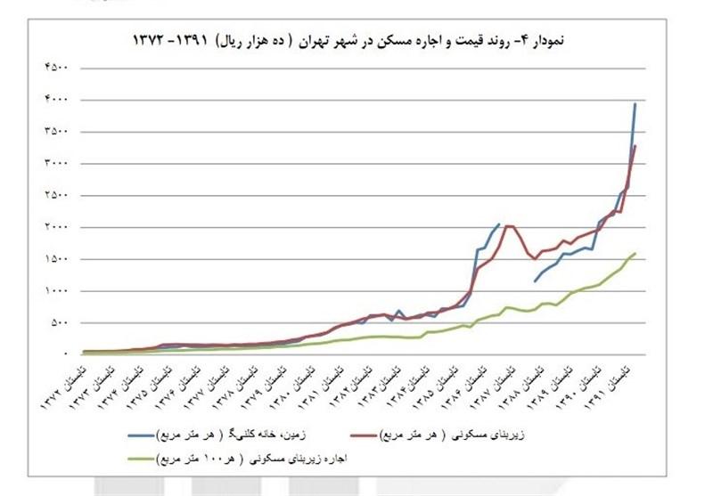 home-price-in-tehran