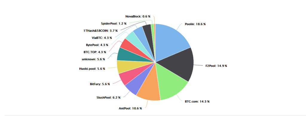 bitcoin-hash-rate-in-big-pool