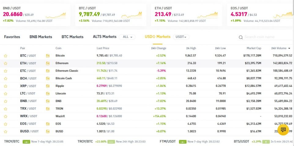 مارکت تتر در بایننس