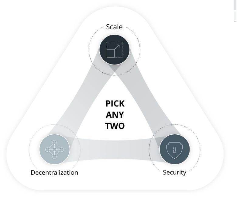 scalability-trilemma