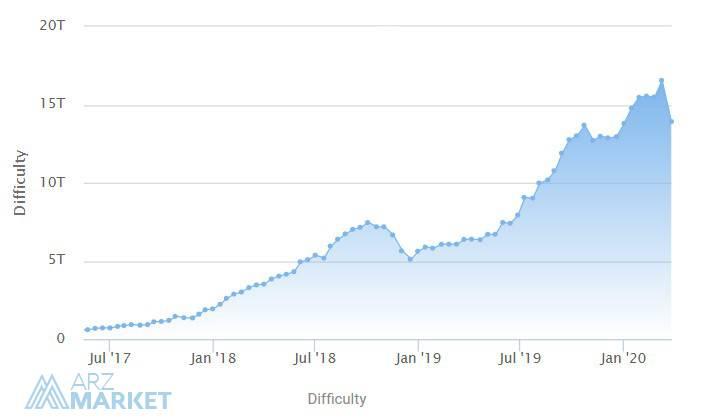 نمودار سختی شبکه بیت کوین