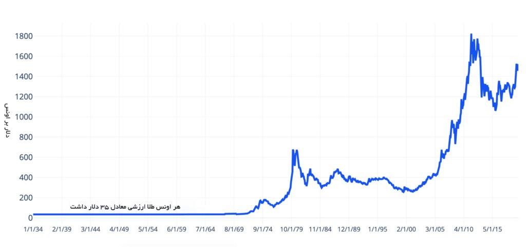 ارزش طلا به دلار از سال 1934 تاکنون