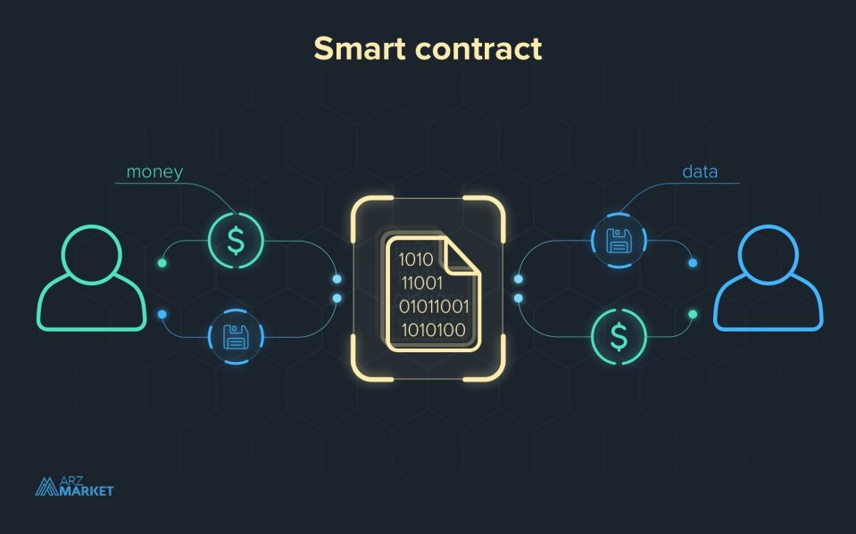 smart-contract-usage