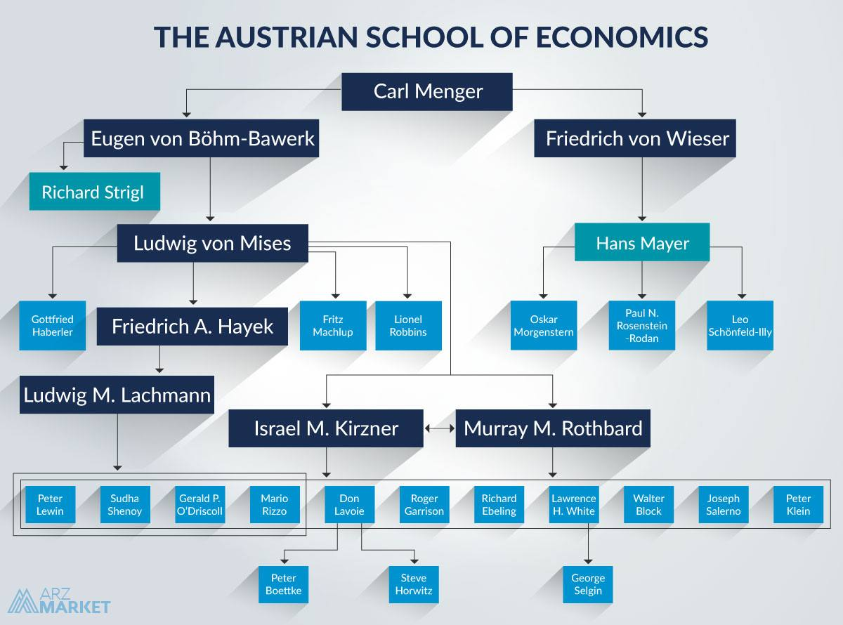Austrian School of Economics-family-tree