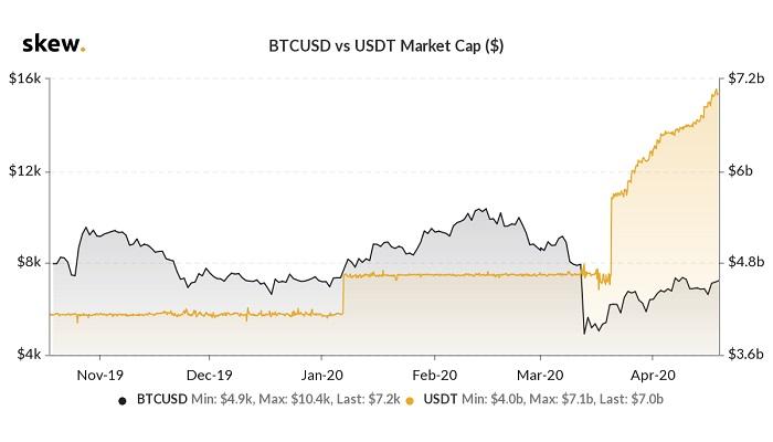 BTCUSD-vs-USDT-marketcap