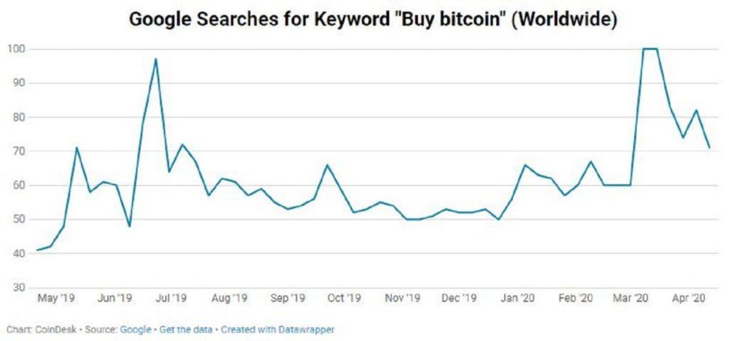 آمار جستجوی عبارت «خرید بیت کوین» در گوگل