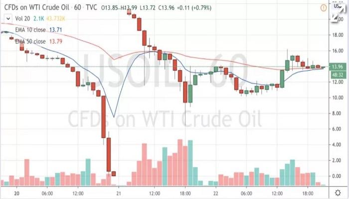 نمودار قراردادهای مابهالتفاوت نفت خام وست تگزاس