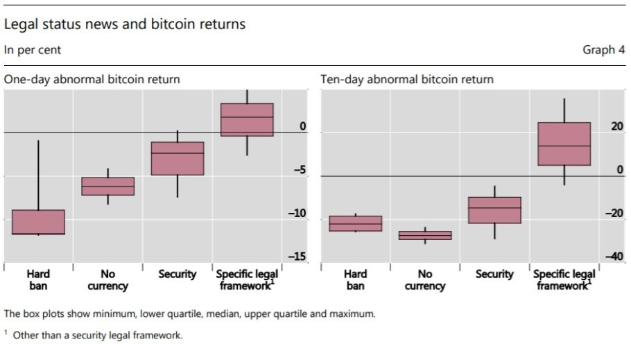 Legal-status-news-and-bitcoin-returns