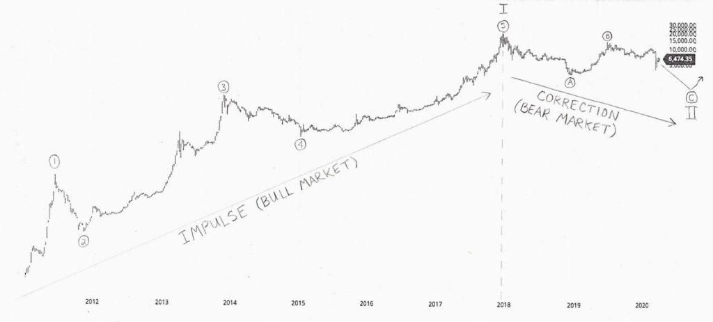 تحلیل اولبریکت از قیمت بت کوین