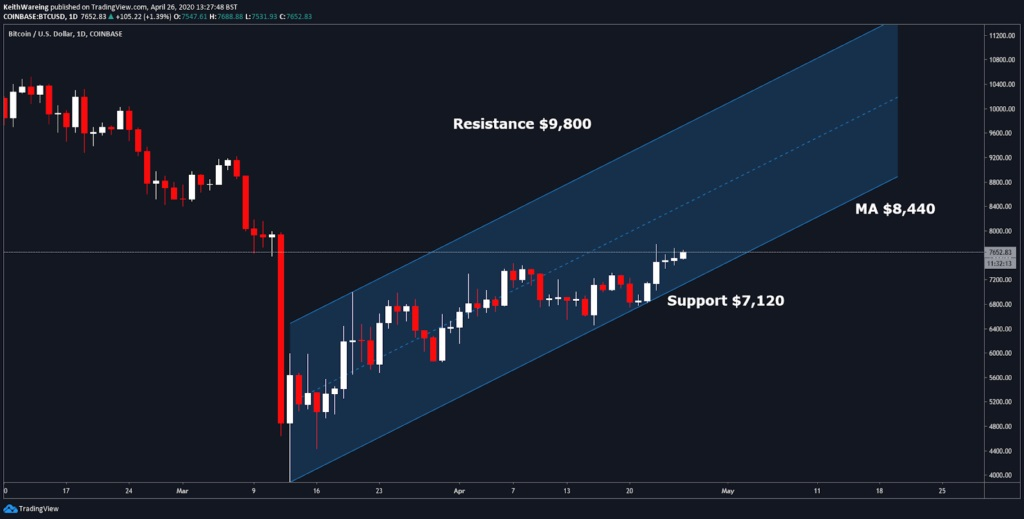 bitcoin-daily-price-analysis