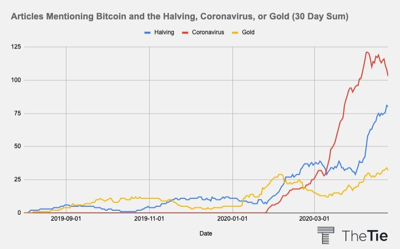 نمودار میزان اشارات در ماه گذشته در مقالههای مختلف از ویروس کرونا، هاوینگ و طلا