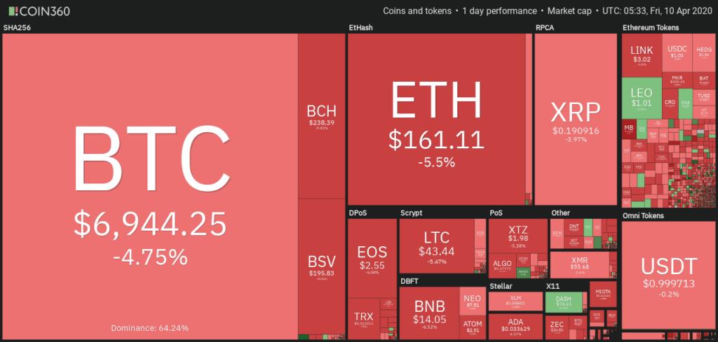 cryptocurencies-market