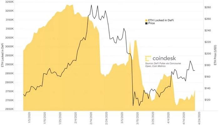 میزان اتر قفلشده در قراردادهای هوشمند مدیریت مالی غیرمتمرکز در مقابل قیمت اتر