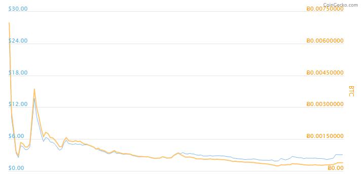نمودار قیمت گرین