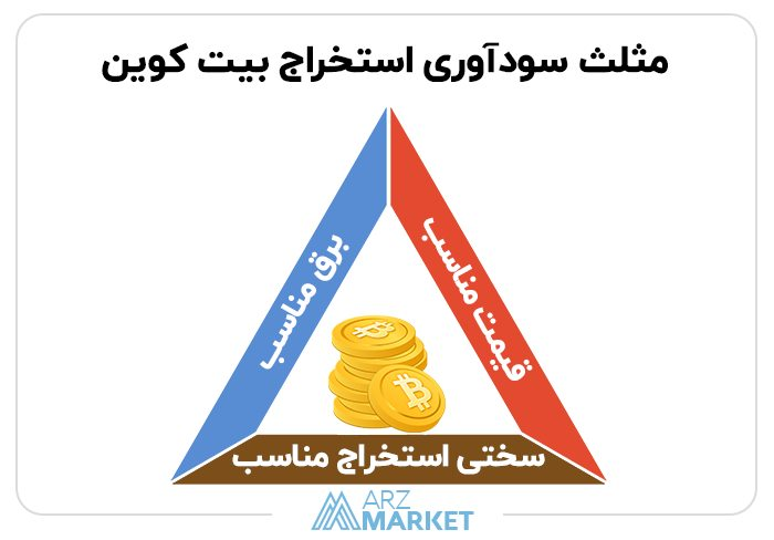 mining-triangle