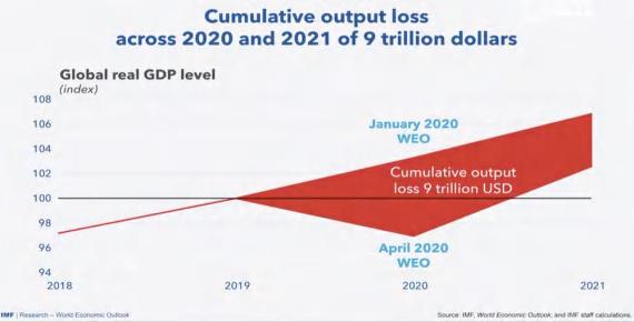 output-loss