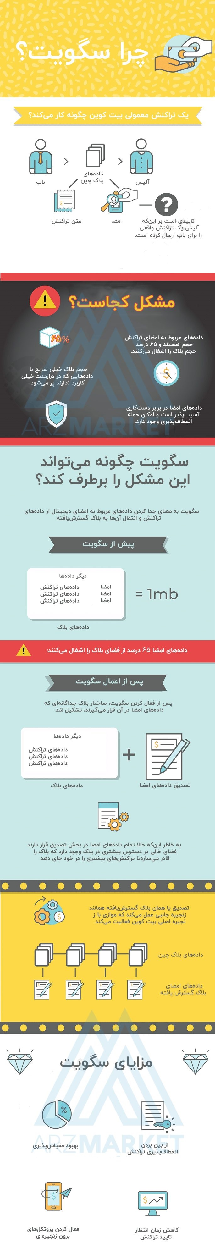 segwit-information