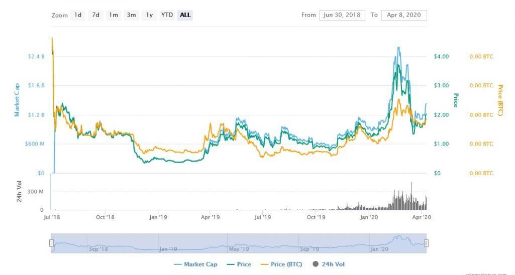 tezos-price-chart