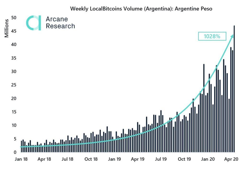 نمودار حجم معاملات بیت کوین در لوکال بیت کوینز با ارز پزو