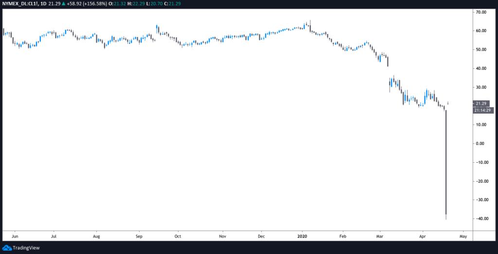 نمودار قیمت نفت خام وست تگزاس