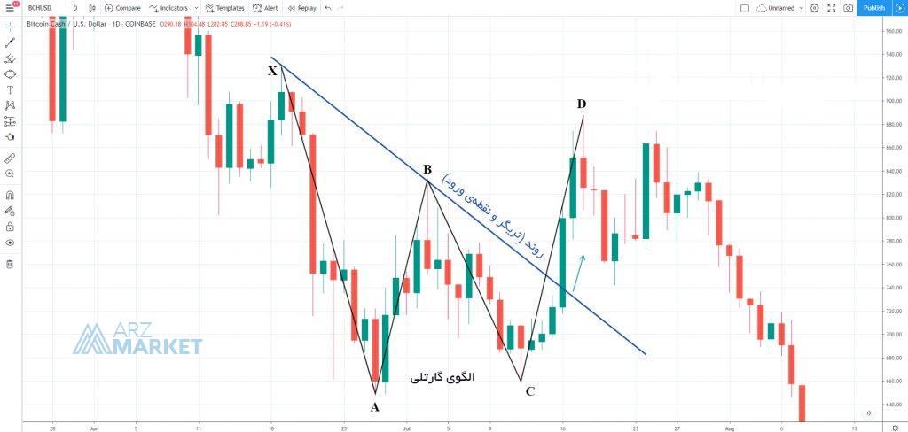 BCH-USD-chart